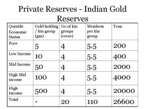 Private Gold Reserves - India