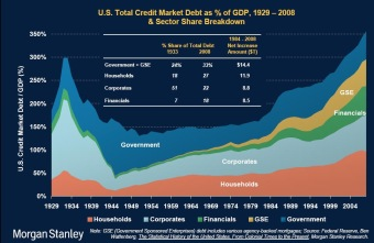 US Debt to GDP Ratio |  Morgan Stanley Estimates. Click for a larger image.