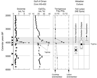 Collapse of the Akkadian Empire - Figure 4 (de Monocal, 2001). Collapse of the Akkadian empire occurred at 4170, as documented by detailed radiocarbon dates from archaeological sites. Windborne sediments and deep-sea sediment cores from the Gulf of Oman (down wind from eolian dust source areas of Mesopotamian sites) are used to reconstruct aridity. The increase of eolian dolomite and calcite ate 4025 BP reveals a 300 year drought. (Chart courtesy - CULTURAL RESPONSES TO CLIMATE CHANGE IN THE HOLOCENE By Richard Prentice)
