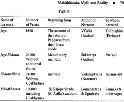 The Evolution of Mahabharata (Table courtesy - Delhi: Ancient History By Upinder Singh).