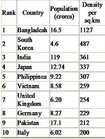 Population Density - Major Countries (7 of 10 countries are influenced by Indian culture).