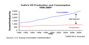 Increasing gap. Back to bad ole' days. Image credits & sources embedded