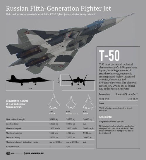Main performance characteristics of Sukhoi T-50 fighter jet and similar foreign aircraft  |  Source & credit embedded in image.