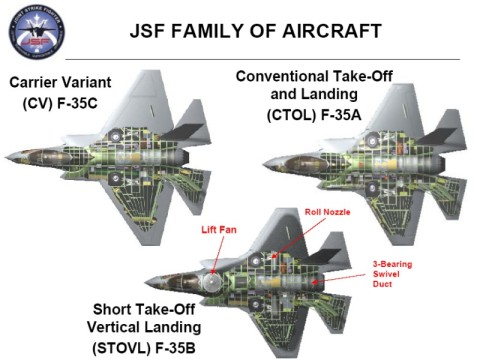 The FGFA for USA + 8 Allies - The F-35 (JSF) Variants