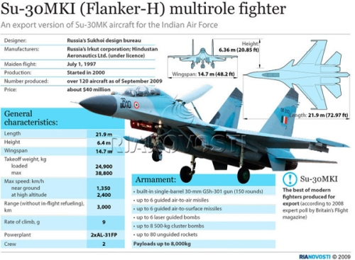 Su-30MKI Fighter that has become the mainstay of IAF. Image source & credits embedded.