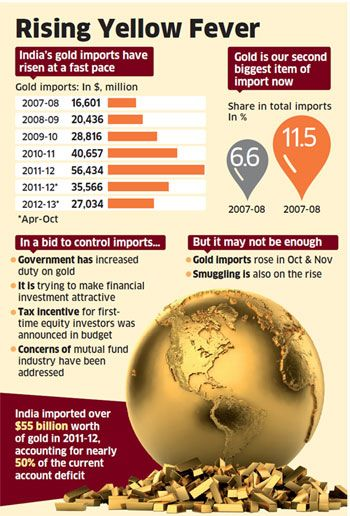 Gold imports through Thailand have increased as India has a free trade agreement with Thailand that allows gold imports at !1% instead of 6%  |  Image source & courtesy - economictimes.indiatimes.com...