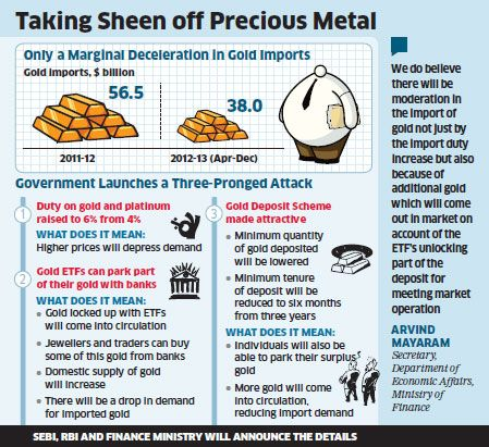 Questioning the anti-gold logic of the Govt apart, increasing customs duties from 2% to 6% will not change a 2000-yr of gold tradition  |  Graphic source & courtesy - economictimes.com