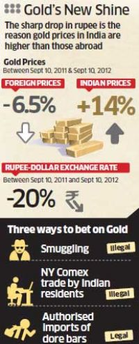 The depth of the global gold market with a large Indian diaspora makes it easy to avoid excessive taxation - a short step from criminal smuggling.  |   Graphic source & courtesy - economictimes.com