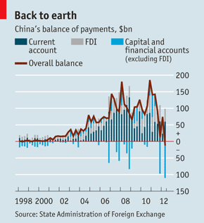 For the first time since 1998 more money leaves China than enters it  | Graphic source & courtesy- economistcom on Aug 4th 2012 | HONG KONG